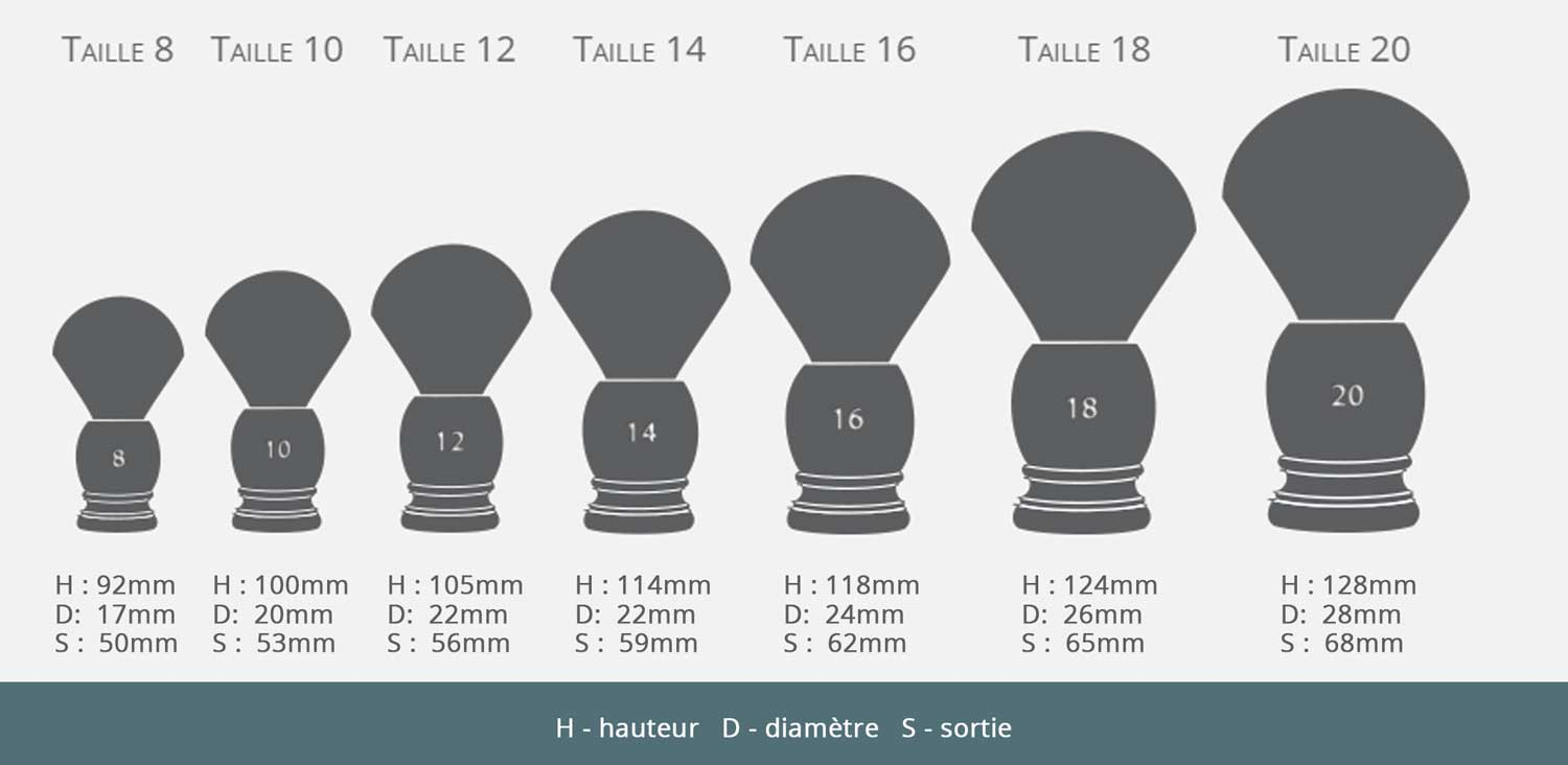 Size chart of brushes